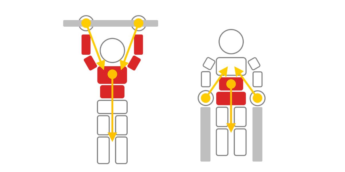 一般的なぶら下がり方と提案するぶら下がり方で力のかかり方を比較したイメージ